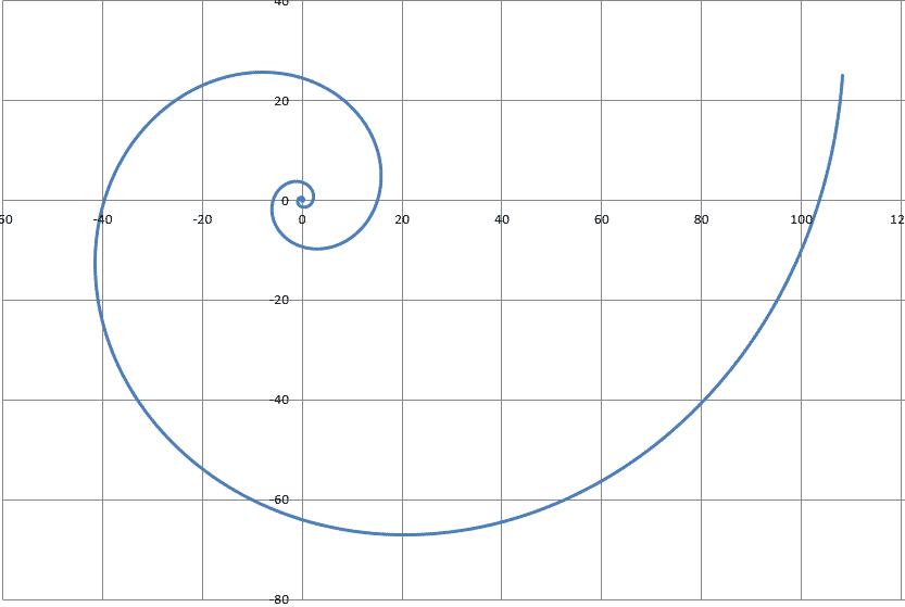Le nombre d'or ou spirale de Fibonacci